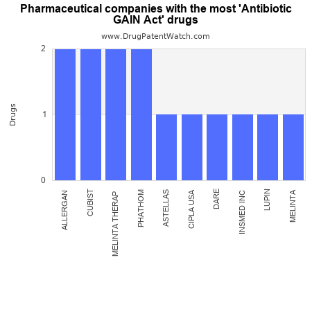 http://drugpatentwatch.com/innovation/img/antibiotic-gain-act.png